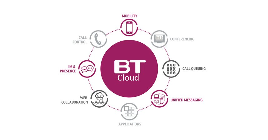 BT Cloud