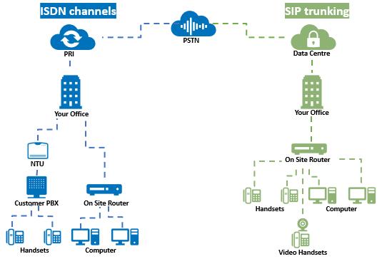 ISDN vs SIP
