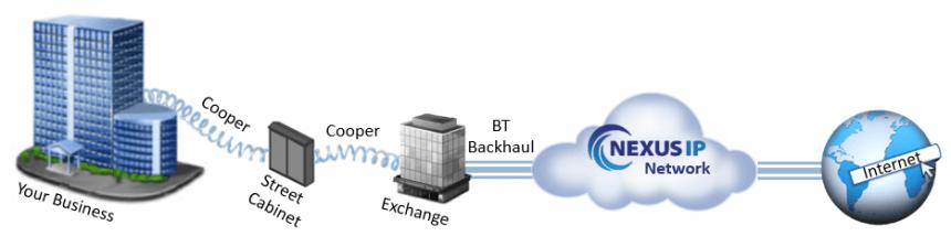 ADSL process